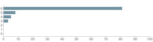 Chart?cht=bhs&chs=500x140&chbh=10&chco=6f92a3&chxt=x,y&chd=t:81,8,5,3,0,0,0&chm=t+81%,333333,0,0,10|t+8%,333333,0,1,10|t+5%,333333,0,2,10|t+3%,333333,0,3,10|t+0%,333333,0,4,10|t+0%,333333,0,5,10|t+0%,333333,0,6,10&chxl=1:|other|indian|hawaiian|asian|hispanic|black|white